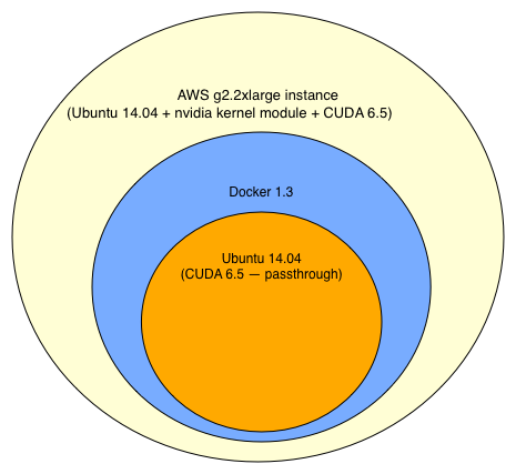 Docker on AWS GPU Ubuntu 14 04 / CUDA 6 5 - Seven Story Rabbit Hole